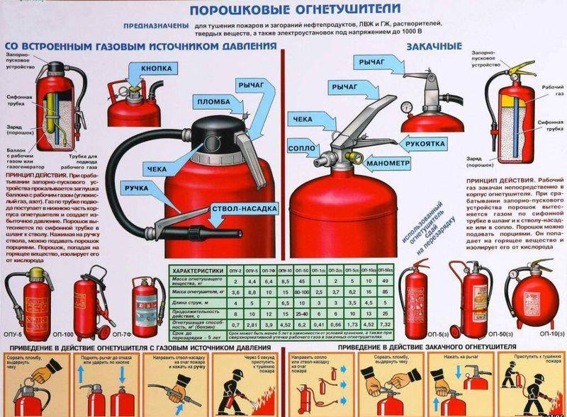 Порошковый огнетушитель