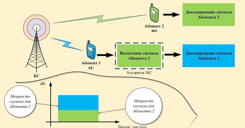 Как работает технология NOMA?