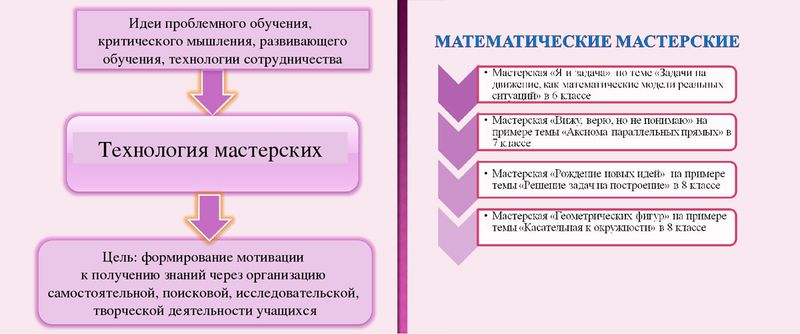 Технология мастерских в математике