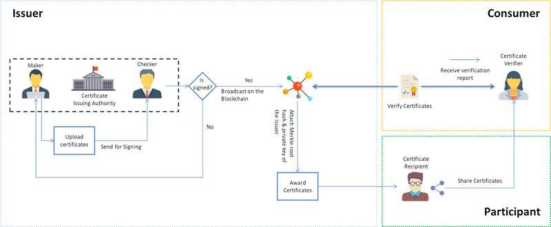 Платформа Verifier