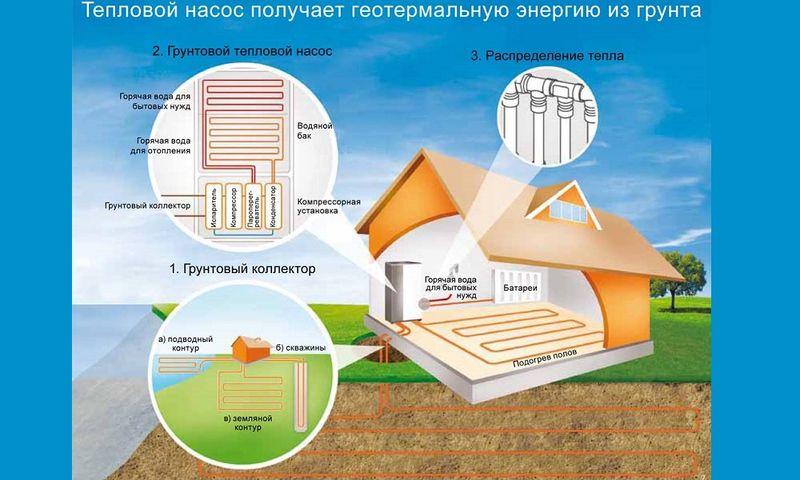 Энергия из земли