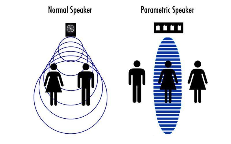 Колонки направленного звука