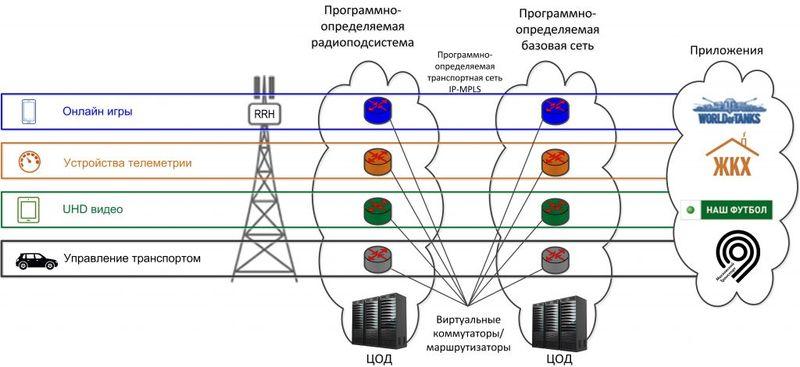 Архитектура сетей 5g