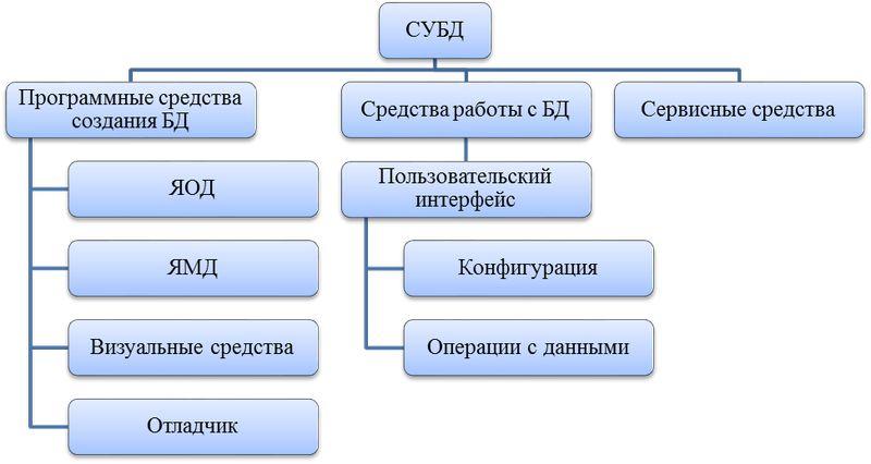 Системы управления базами данных