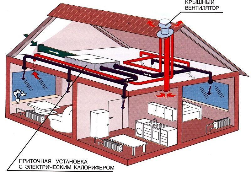 Установка вентиляции в доме