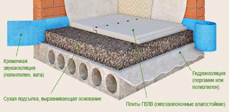 Технология устройства сухой стяжки по керамзиту