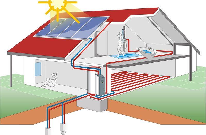 Геолиотермальный метод отопления