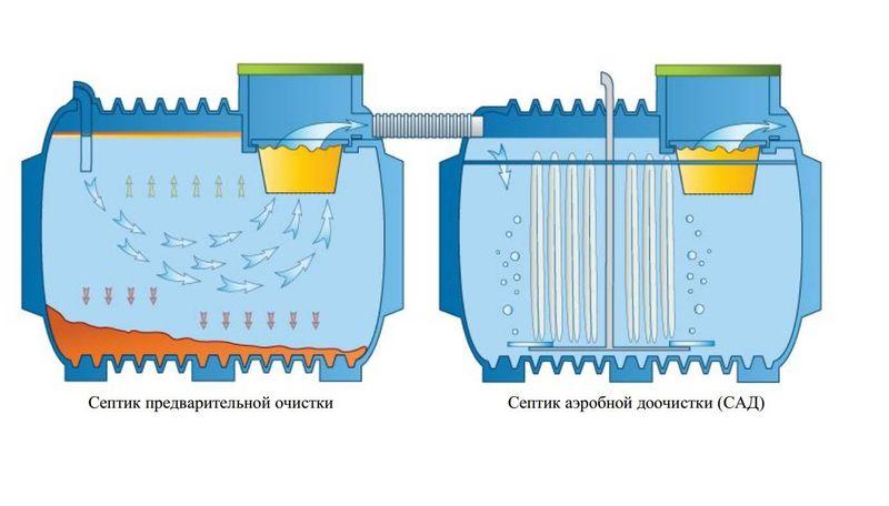 Септики для сточных вод