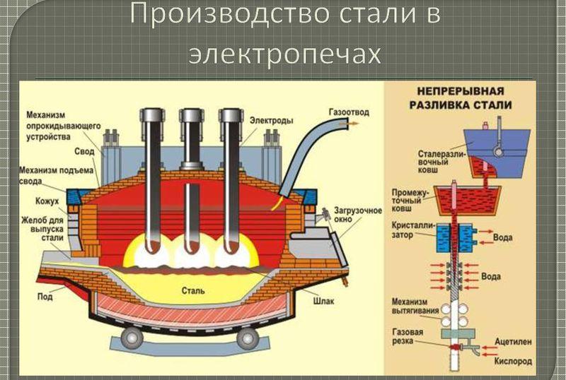 Электроплавильный способ производства стали