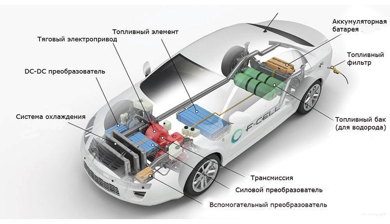 Автомобили на топливных ячейках