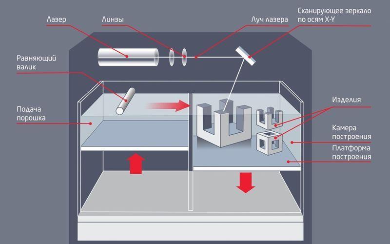 Лазерная стереолитография (SLA)