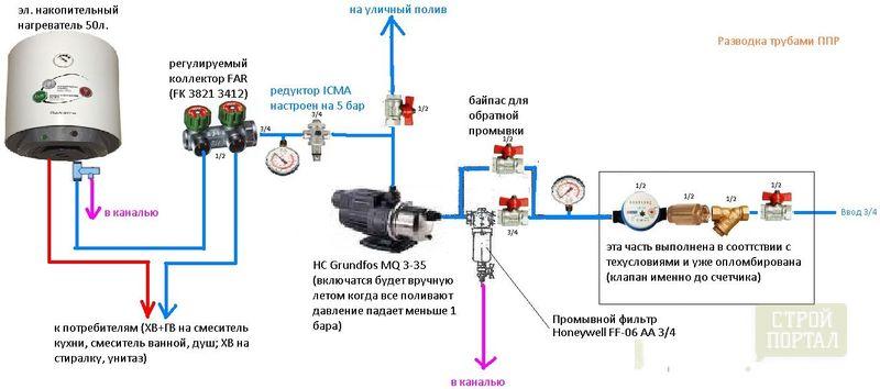 Проект съемного водопровода