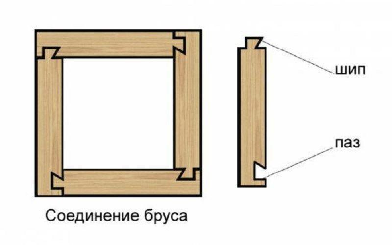 Тип соединения «шип/паз»