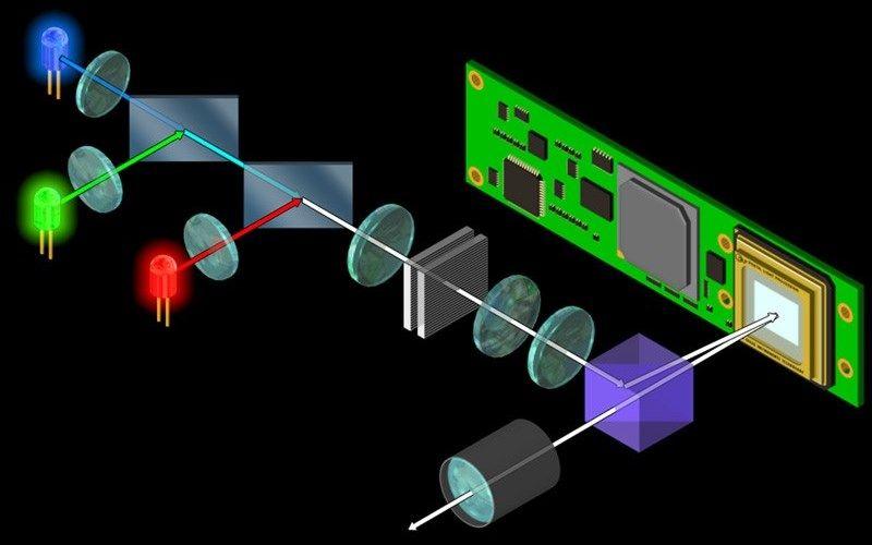 Технология DLP основана на полупроводниковом чипе