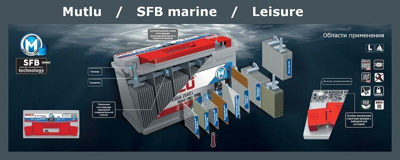 Аккумуляторы, сделанные по технологии SFB