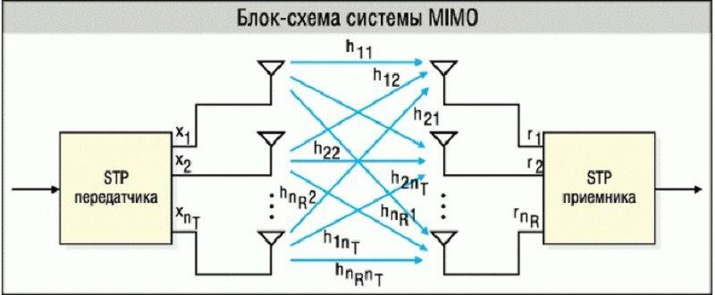 Схема системы Mimo