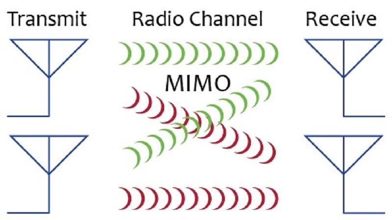 Mimo Technology - принципы и алгоритмы